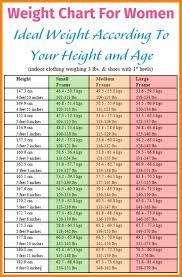 Height Weight Chart Bmi Height Weight Age Chart 1