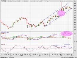 Malaysia Stock Market Chart Malaysias Stock Market And Economy Disconnect The Market
