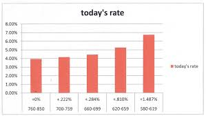 Live Mortgage Rate Chart