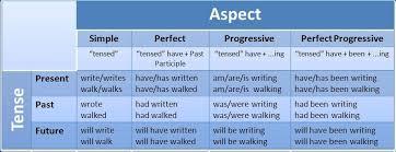 English Verb Chart Pdf 16 Tenses In English Grammar Pdf And Word Nevadainstalsea