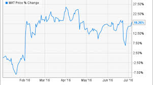 Why Mattel Incs Stock Is Up 18 This Year Nasdaq