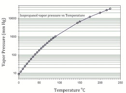 Solvent Volatility Chart Isopropyl Alcohol Data Page Wikipedia
