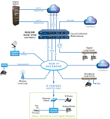 cisco ip phone diagram wirdig what is netplan hosted ip pbx a hosted ip pbx is simply the newest