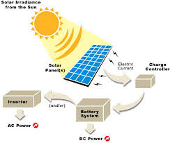 know the working of solar wind hybrid system solar power system