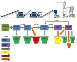 Waste Tire Recycling Process Flow Chart