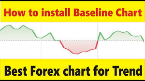 Best Forex Trading Charts How To Install Baseline Chart Best Forex Trend Trading Charts Tani Tutorial In Urdu And Hindi