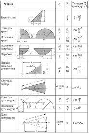 Статика Расчетные и курсовые работы по дисциплине Теоретическая  Т а б л и ц а 5 2