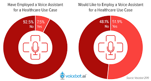 More Than Half Of Consumers Want To Use Voice Assistants For