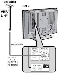 easy hdtv hookup guide indoor tv antennas will work if you live in a city and are in 20 miles of the tv transmitter otherwise an outdoor tv antenna is best
