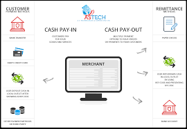 They offer companies the global cash card payroll card for employees' wages distribution, incentive and gift. Astechprocessing Com Global Cash Payout Astechprocessing Com