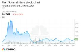 Tesla Inc Stock Chart Why Tesla Is Such A Battleground Stock