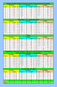 Cce Grading Chart Subject Wise Cce Grading Table For High Schools Guruvu