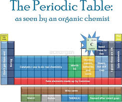 The periodic table-- as seen by an organic chemist