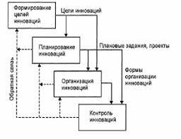 Диссертация на тему Внедрение инновационных технологий в учебный  hello html 7aaf128 gif