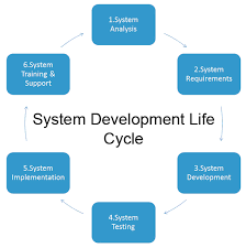 The Benefits Of System Analysis Ftias