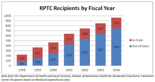 data chart for kids. RPTC Recipients By Fiscal Year Chart. Data Chart For Kids
