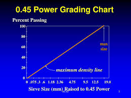 45 Power Chart Ppt Aggregate Properties Powerpoint Presentation Free