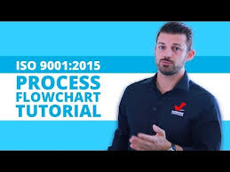 Process Flowchart How To Create Process Flowchart For