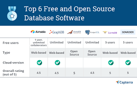 Best Free Software For Graphs And Charts 6 Best Free And Open Source Database Software Options