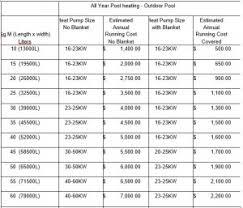 Pool Pump Size Chart Pool Heat Pumps Perth Pool Solar Spa