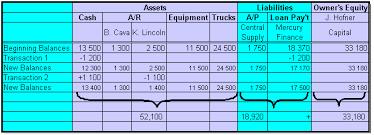 Transaction Analysis Chart Equation Analysis Sheet Colins Accounting