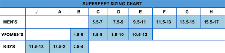 Superfeet Size Chart Superfeet Green Size Chart Best Picture Of Chart Anyimage Org