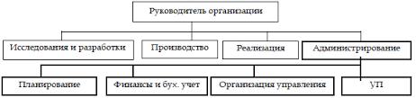 Скачать Организационная структура агентства недвижимости курсовая Организационная структура агентства недвижимости курсовая подробнее
