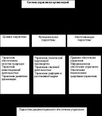 Теоретические основы документационного обеспечения управления  Рисунок 2 Место подсистемы документационного обеспечения управления в системе управления организацией
