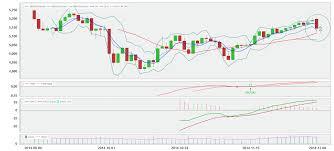 Indovesting Stock Recommendation 9 12 Tmpi Viva
