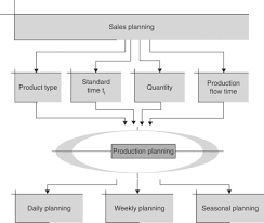 Mass Production Flow Chart Production Planning An Overview Sciencedirect Topics