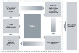 Дипломная работа Расчетно кассовое обслуживание корпоративных  Дипломная работа Расчетно кассовое обслуживание корпоративных клиентов коммерческими банками на примере ОАО Уралсиб ru