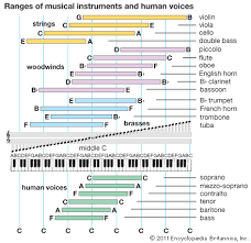 Octave Range Chart Art The Chart Illustrates The Working Ranges Of Three Groups
