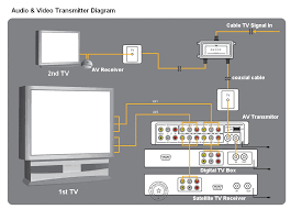 multiple room solutions dream satellite tv shanghai av transmitor diagram