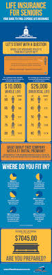 They offer coverage from $5. Life Insurance For Seniors Infographic