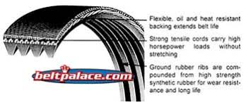 7 Rib Serpentine Belt Length Chart 7pk1275 Automotive Serpentine Micro V Belt 1275mm X 7