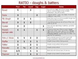 Ruhlman Ratio Chart How To Free Yourself From Recipes With A Few Golden Cooking
