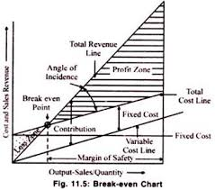 Angle Of Incidence In Break Even Chart Essay On Break Even Analysis With Diagram