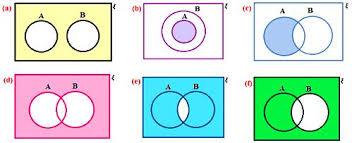 Set Operations And Venn Diagram Venn Diagram Aub Zlatan Fontanacountryinn Com