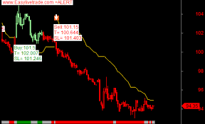Mcx Charts With Technical Indicators Copper Lead Zinc Aluminium Nickel Live Technical