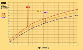 1 Year Old Growth Chart About Baby Growth And Baby Percentiles More Practical Info