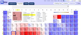 Interactive Periodic Table   Technology News Blog