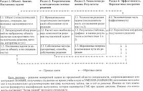 Методическое пособие по итоговой государственной аттестации  Логическая схема дипломной работы по профессору Стабину И П 1984