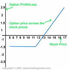 profit loss graph option trading risk graphs by optiontradingpedia com