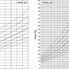 Growth Charts For Head Circumference Mean Sds Of Boys A