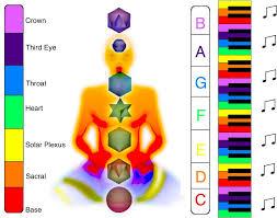 Resultado de imagem para chakras vowel sounds