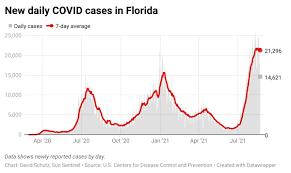 Florida reports 21,208 new COVID cases ...