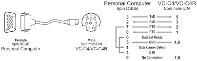 canon knowledge base here are the serial pin outs and bit rate 8pin mini din to 8pin mini din vc c4 vc c4r connection