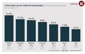 New Analysis Low Income Taxpayers In Oklahoma Pay More Than