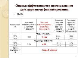 Дипломная работа Разработка и реализация инвестиционного проекта  Динамика показателей рентабельности продукции и продаж Варианты финансирования ИСП Оценка эффективности использования двух вариантов финансирования