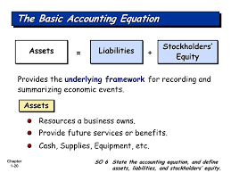 20 the basic accounting equation